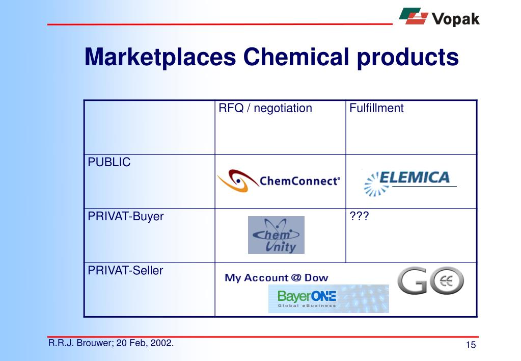 Marketplaces Chemical products