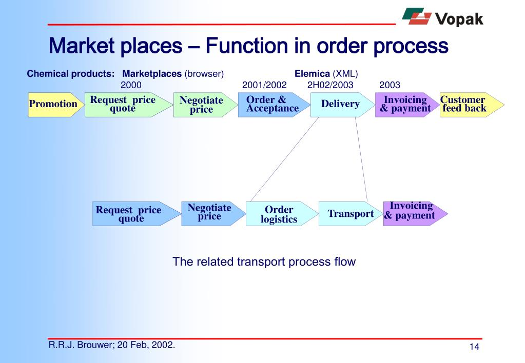 Market places – Function in order process