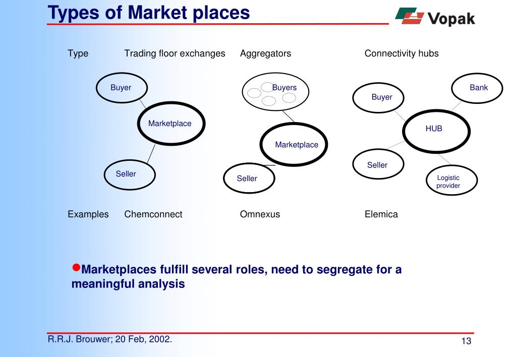 Types of Market places