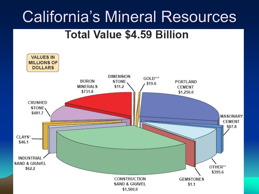 Most Valuable Natural Resources In California