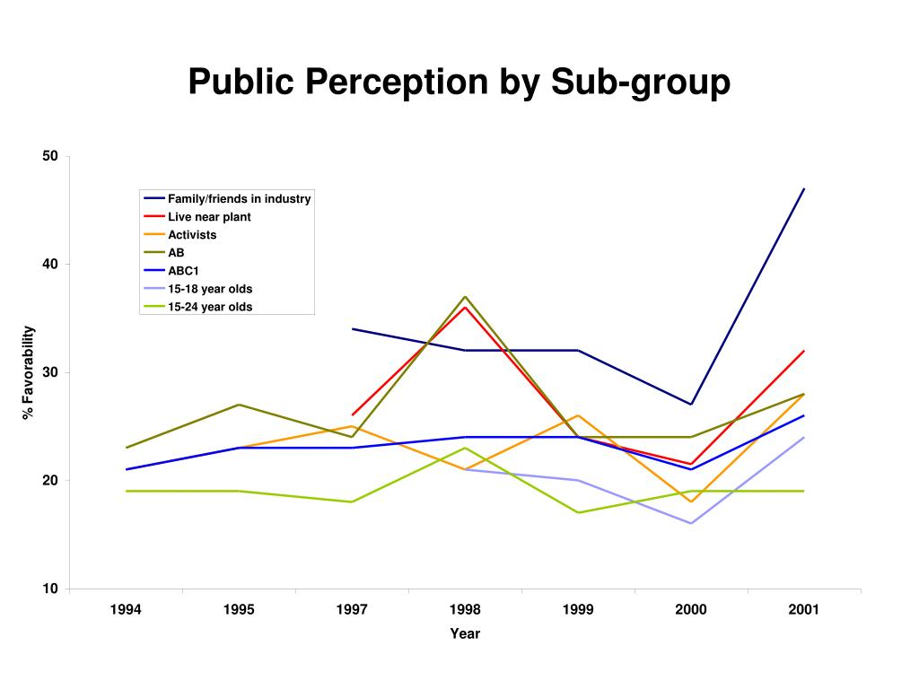 Public Perception by Sub-group