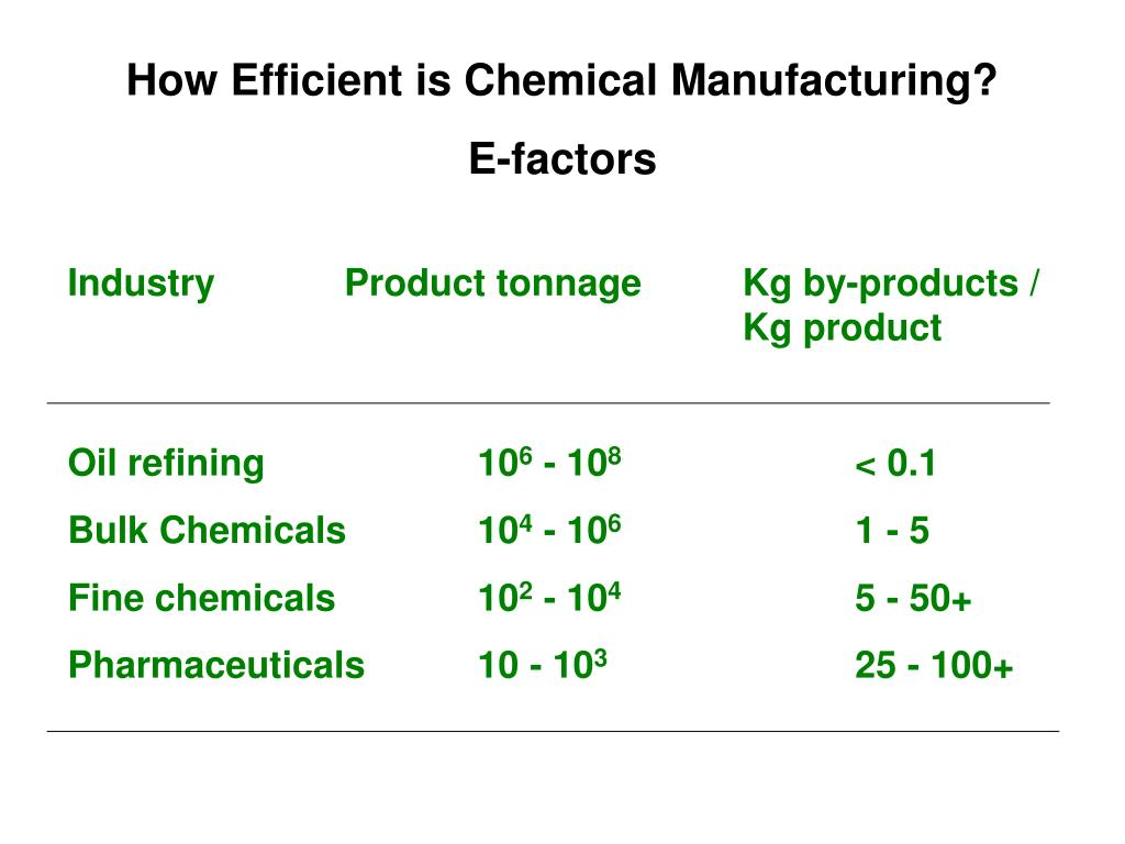 How Efficient is Chemical Manufacturing?