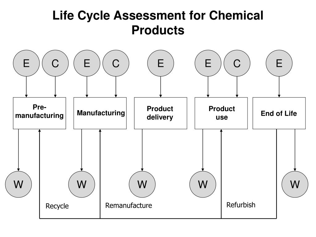 Life Cycle Assessment for Chemical Products