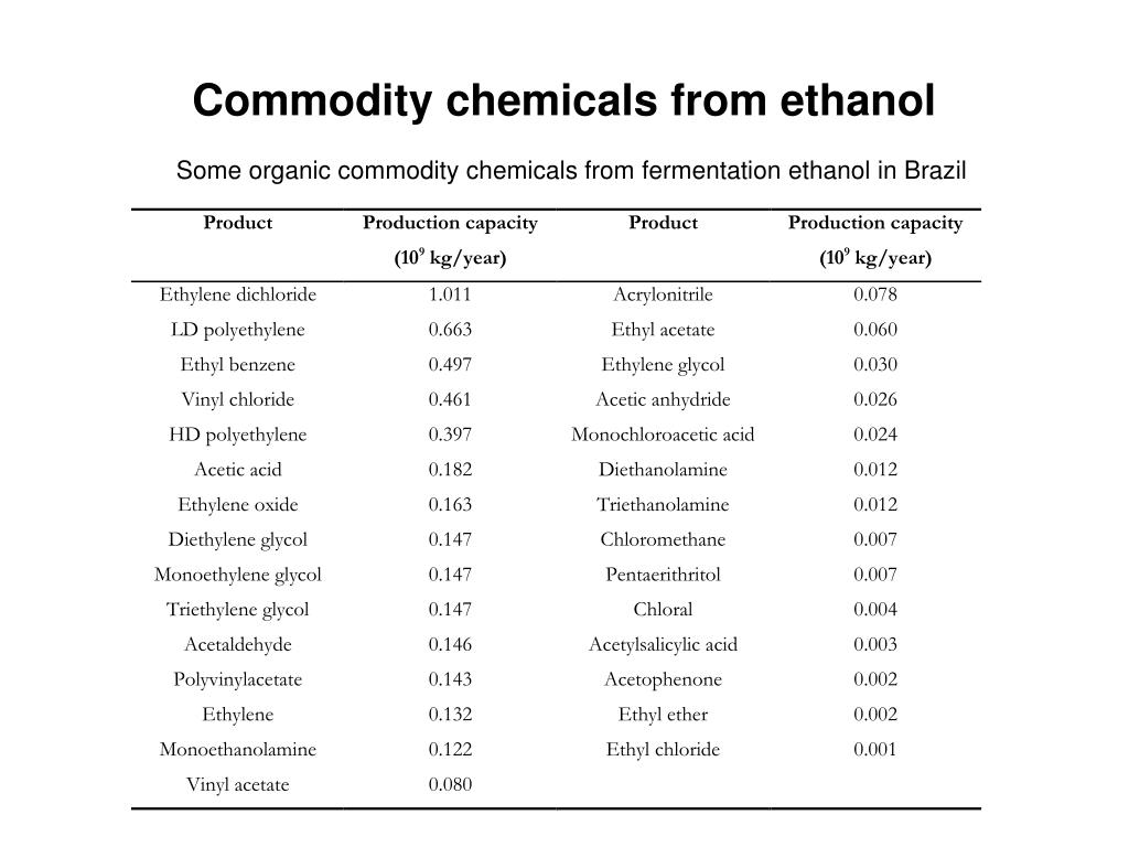 Commodity chemicals from ethanol