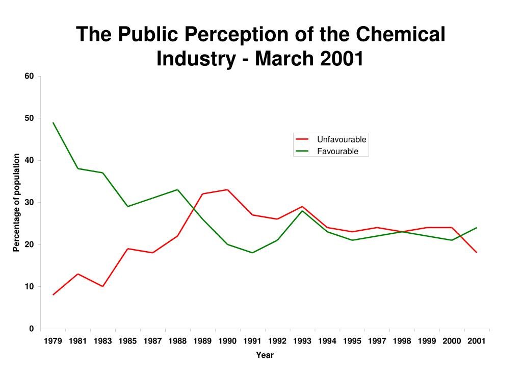 The Public Perception of the Chemical Industry - March 2001