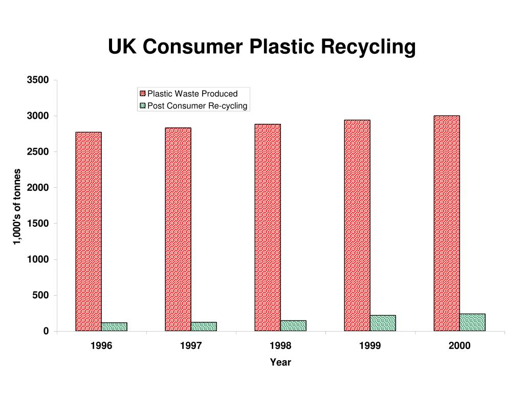 UK Consumer Plastic Recycling