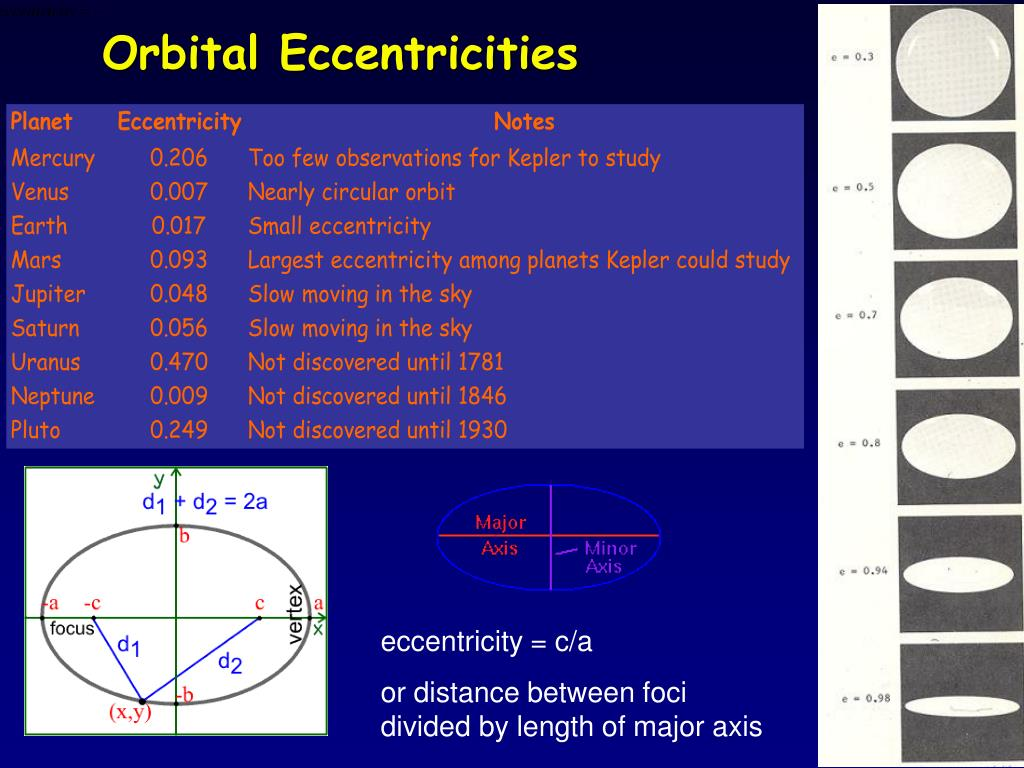 Orbital Eccentricities