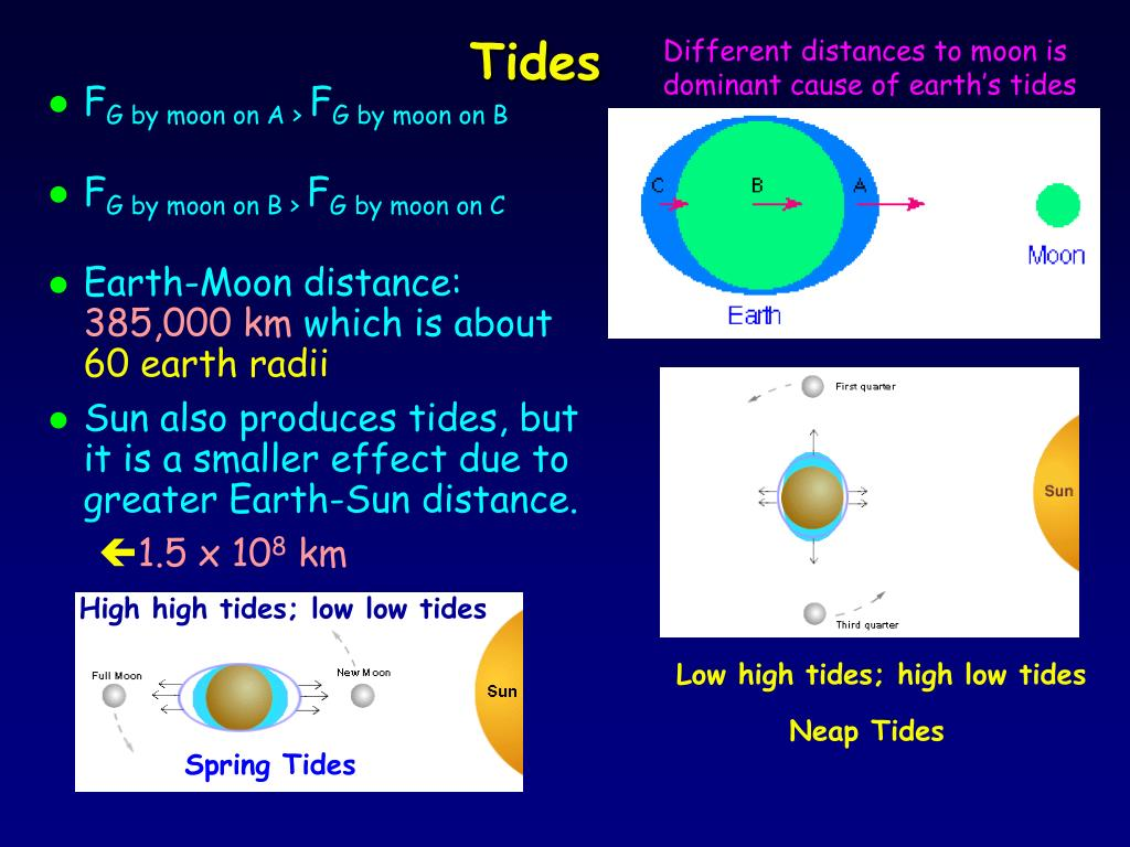 Different distances to moon is dominant cause of earth's tides