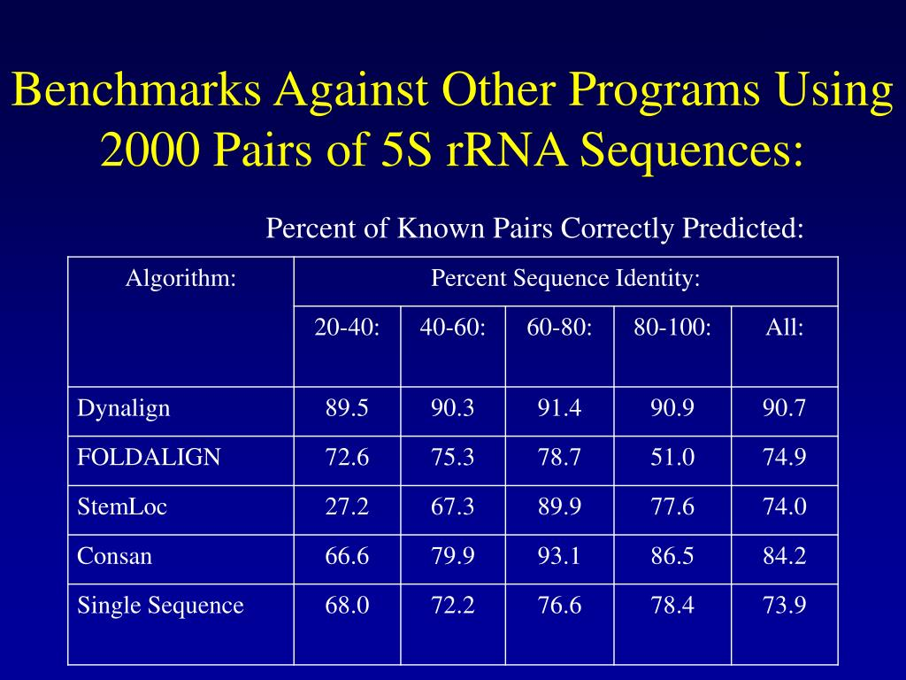 Benchmarks Against Other Programs Using 2000 Pairs of 5S rRNA Sequences: