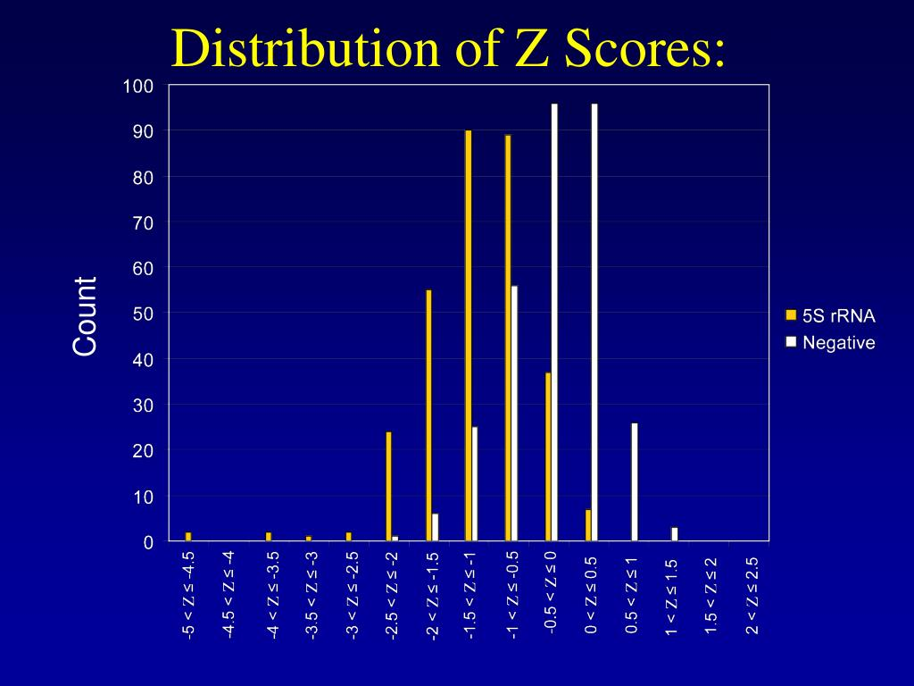 Distribution of Z Scores:
