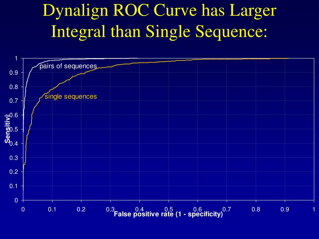 Dynalign ROC Curve has Larger Integral than Single Sequence: