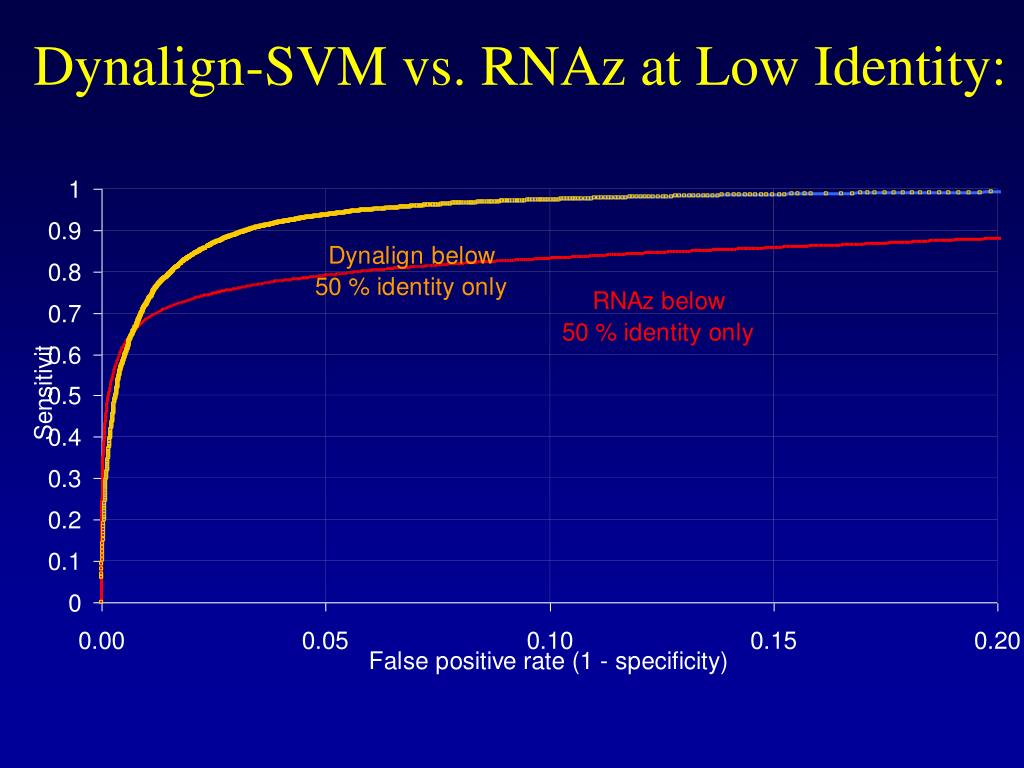 Dynalign-SVM vs. RNAz at Low Identity: