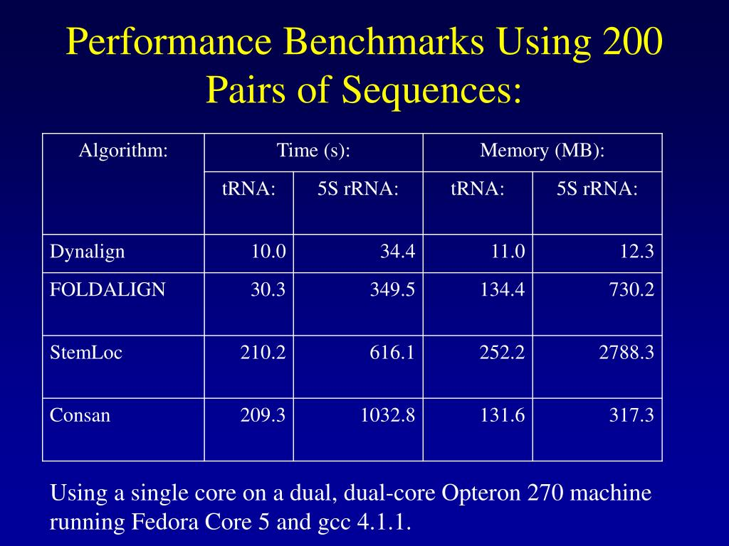 Performance Benchmarks Using 200 Pairs of Sequences: