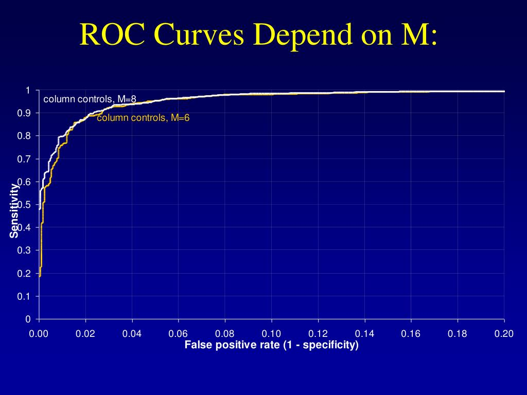 ROC Curves Depend on M: