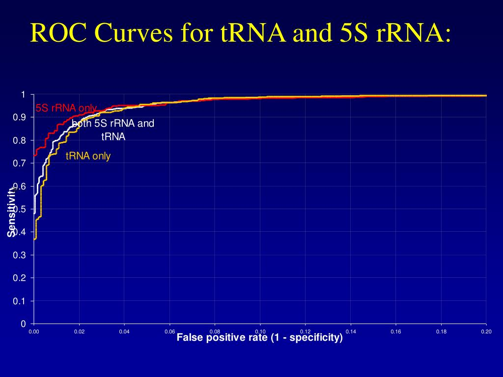 ROC Curves for tRNA and 5S rRNA: