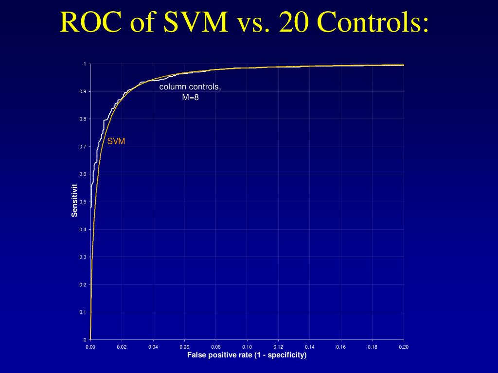 ROC of SVM vs. 20 Controls: