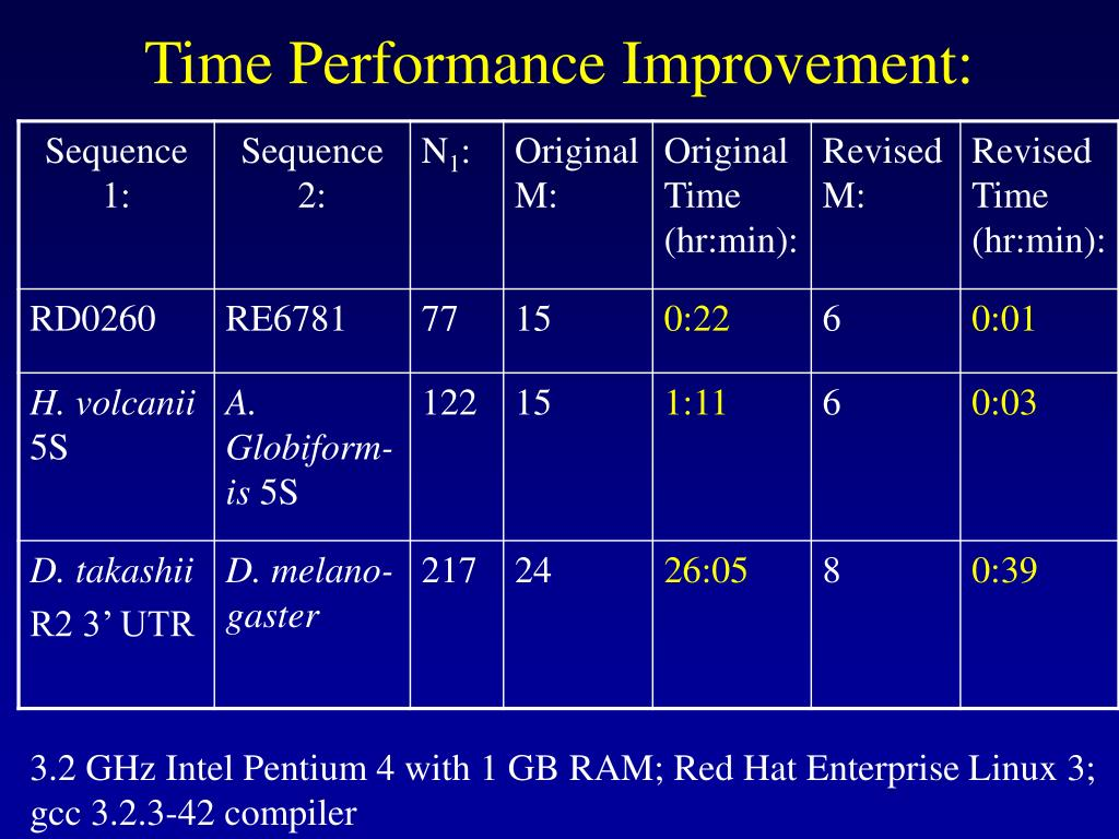 Time Performance Improvement: