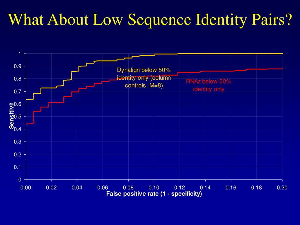 What About Low Sequence Identity Pairs?