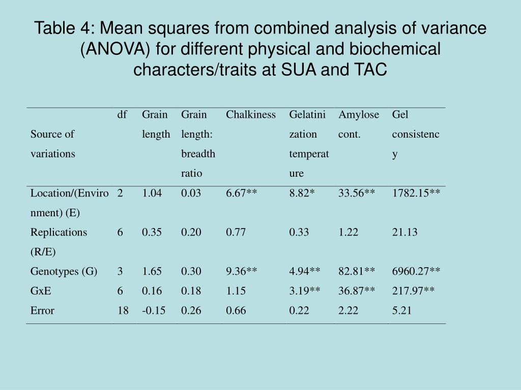 biochemical analysis of rice Characterization of these thirty unique rice lines with biochemical (protein) will provide information on the genetic diversity of thirty lines which mill make efficient use of these genotypes in rice breeding pro- gramme the result of cluster analysis of biochemical marker and some related phenotypic traits.