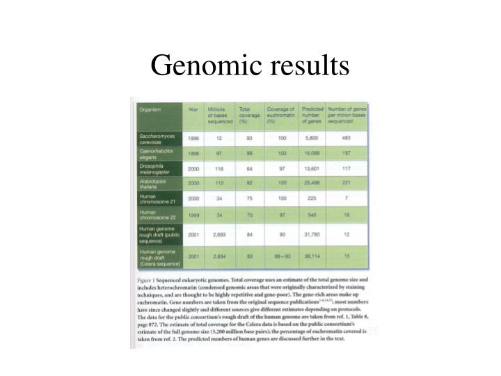 Genomic results
