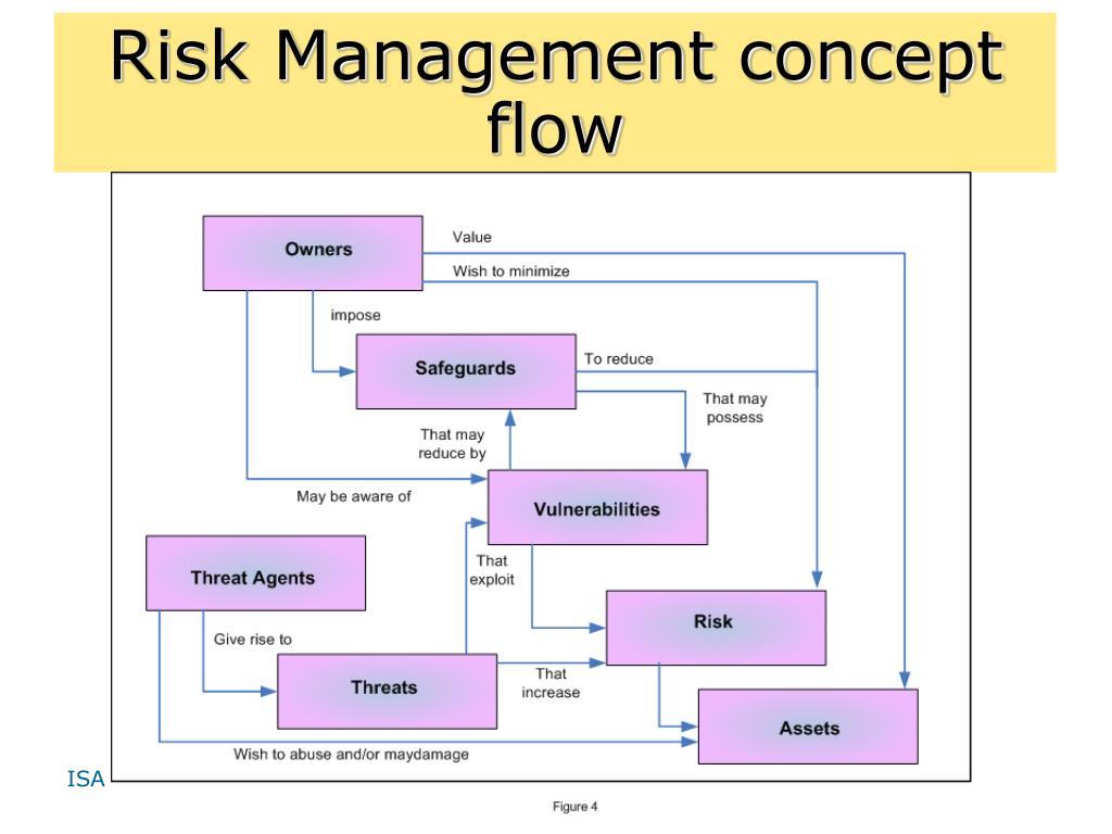 Risk Management concept flow