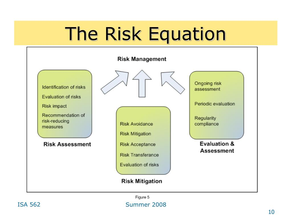 The Risk Equation