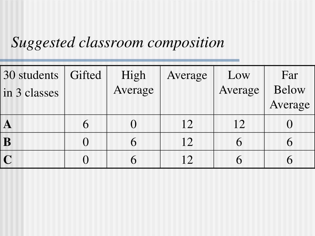 Suggested classroom composition