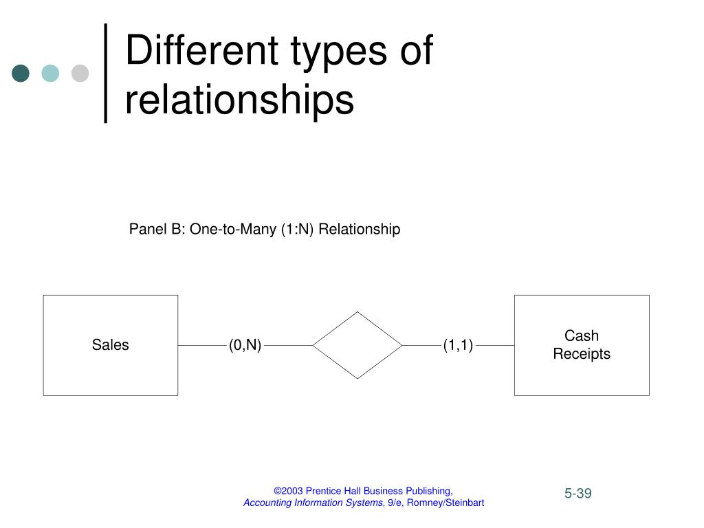 types of relationships I decided to do a, 10 different types of relationships, video, where i show, 10 different types of girlfriends, and, 10 different types of boyfriends.