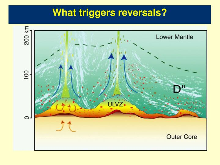 What triggers reversals?