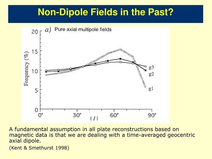 Non-Dipole Fields in the Past?