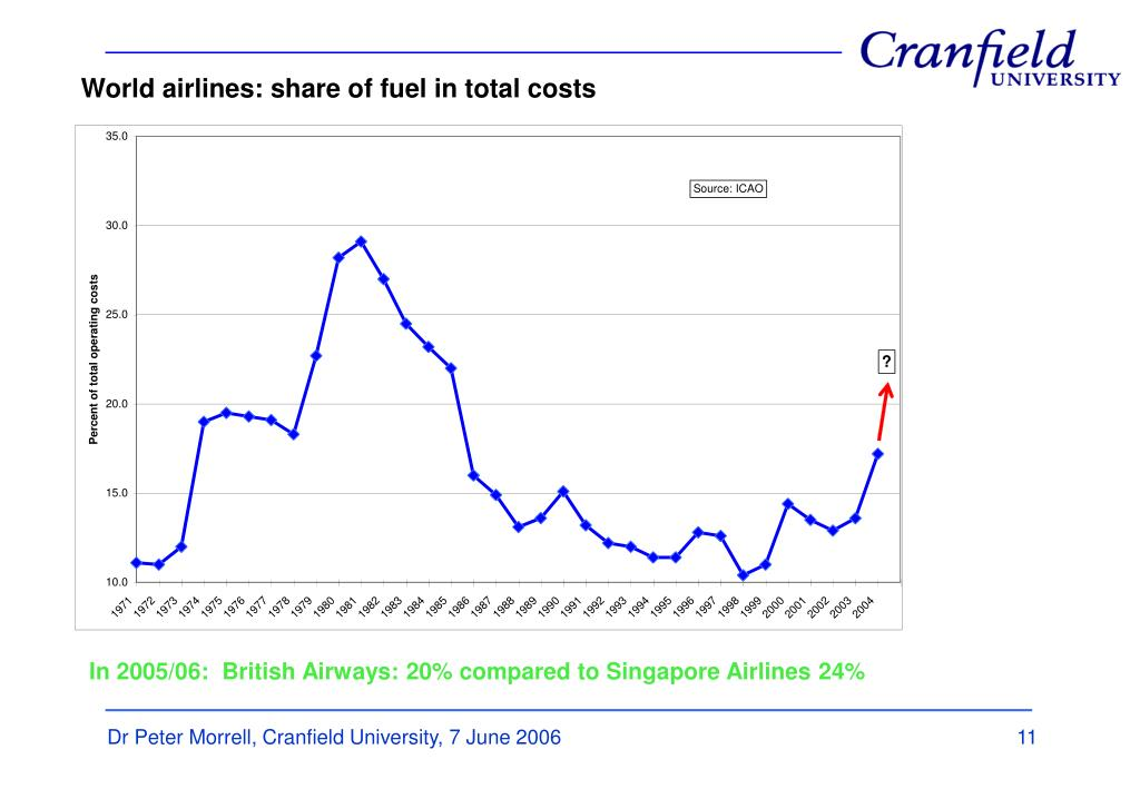 World airlines: share of fuel in total costs