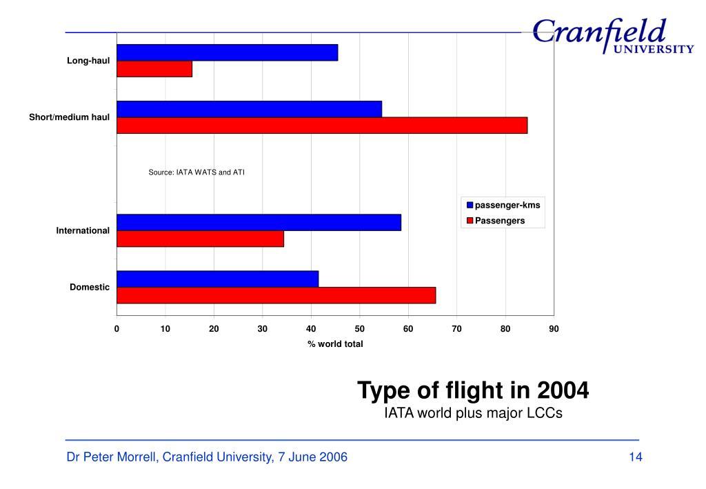 Type of flight in 2004