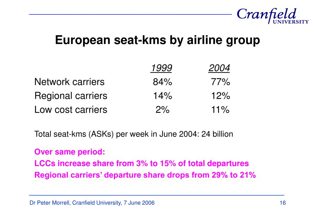 European seat-kms by airline group
