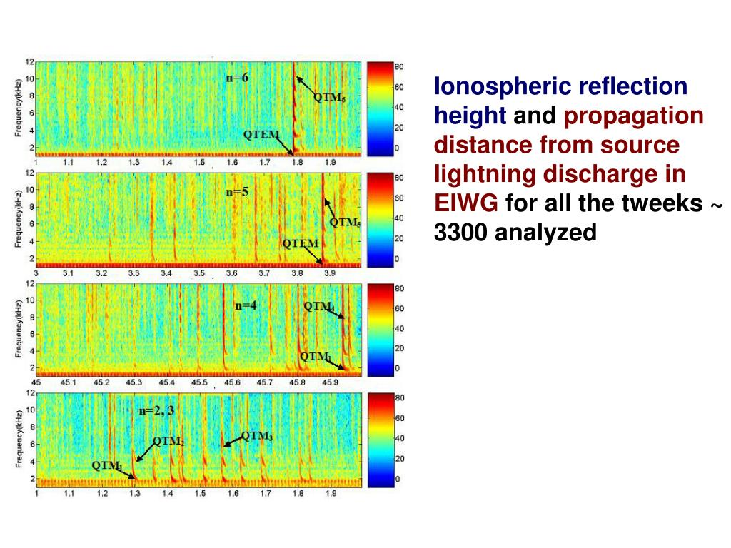 Ionospheric reflection height