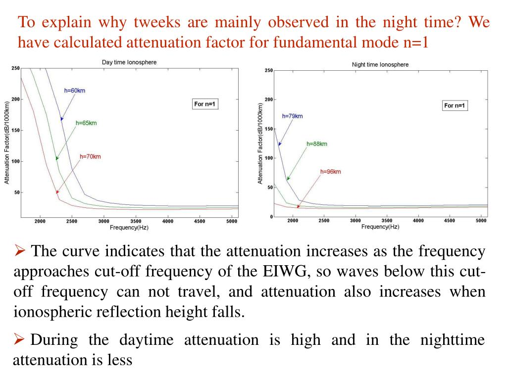 To explain why tweeks are mainly observed in the night time? We have calculated attenuation factor for fundamental mode n=1