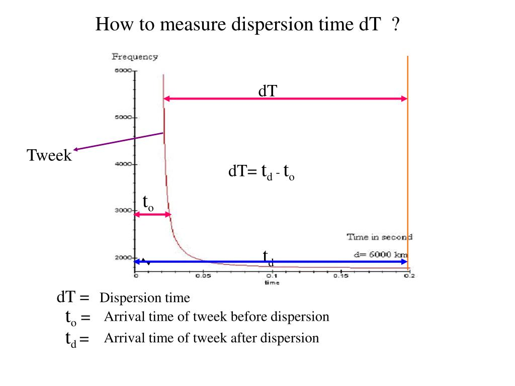 How to measure dispersion time dT  ?