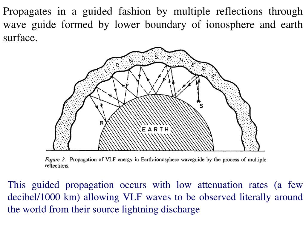 Propagates in a guided fashion by multiple reflections through wave guide formed by lower boundary of ionosphere and earth surface.