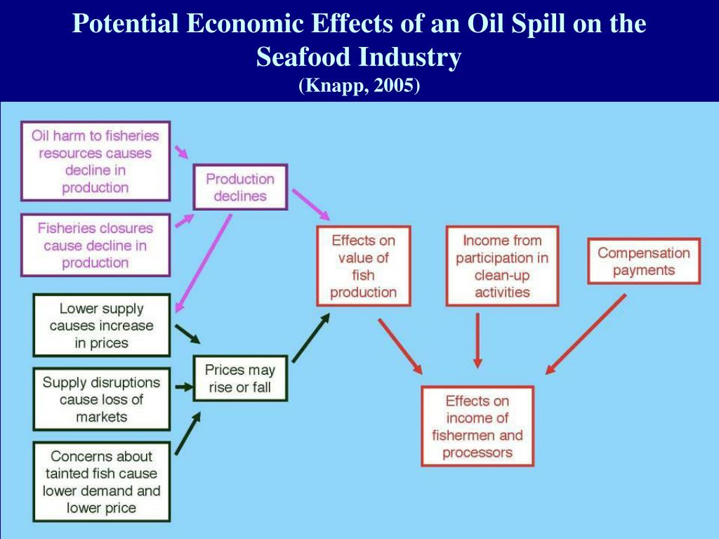 Potential Economic Effects of an Oil Spill on the Seafood Industry