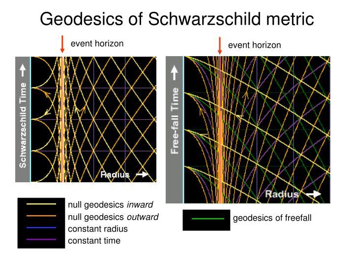 Geodesics of Schwarzschild metric