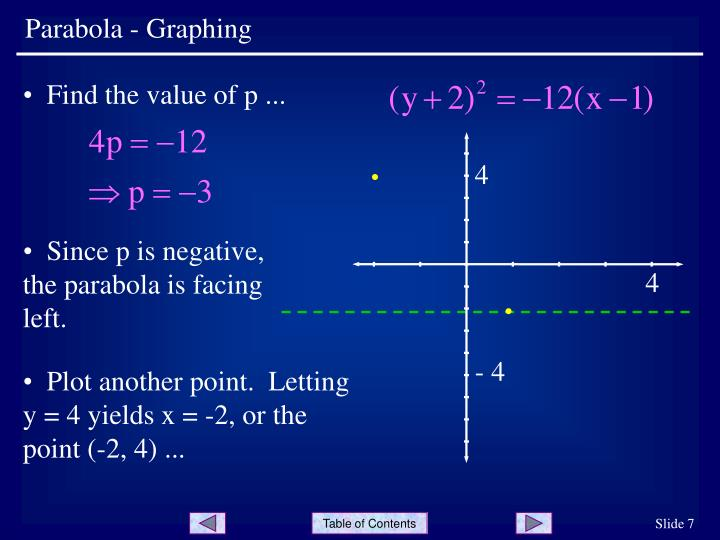 Parabola - Graphing