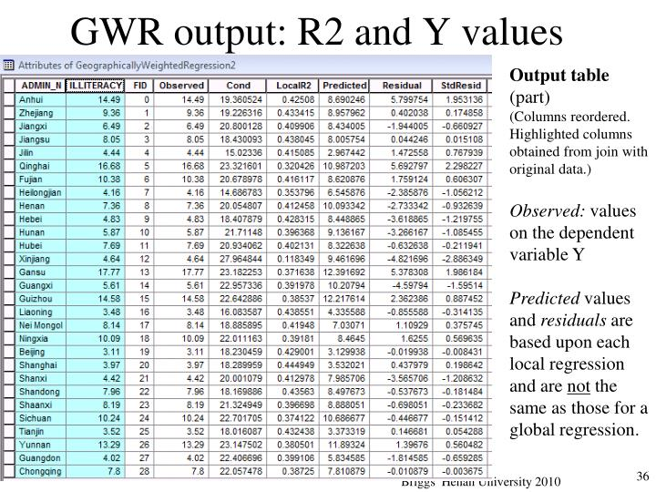 GWR output: R2 and Y values