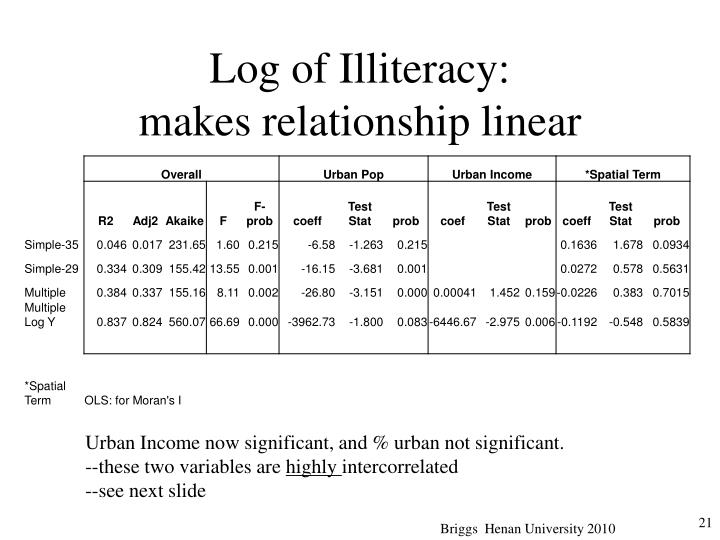Log of Illiteracy: