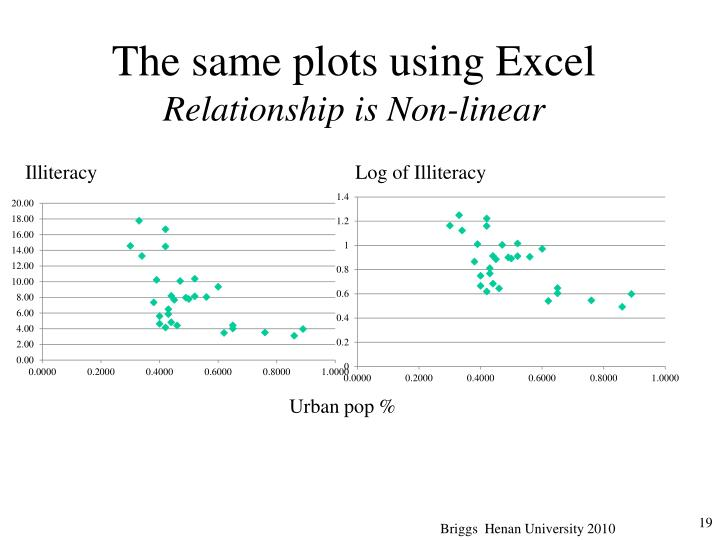 The same plots using Excel