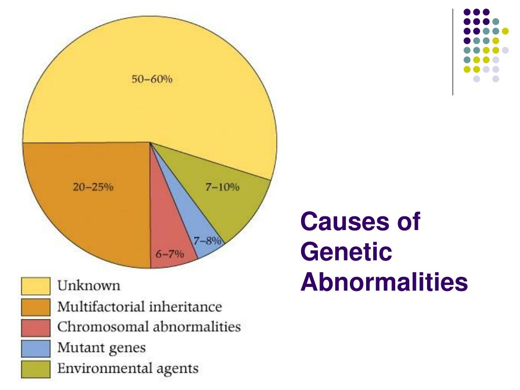 Causes of Genetic Abnormalities