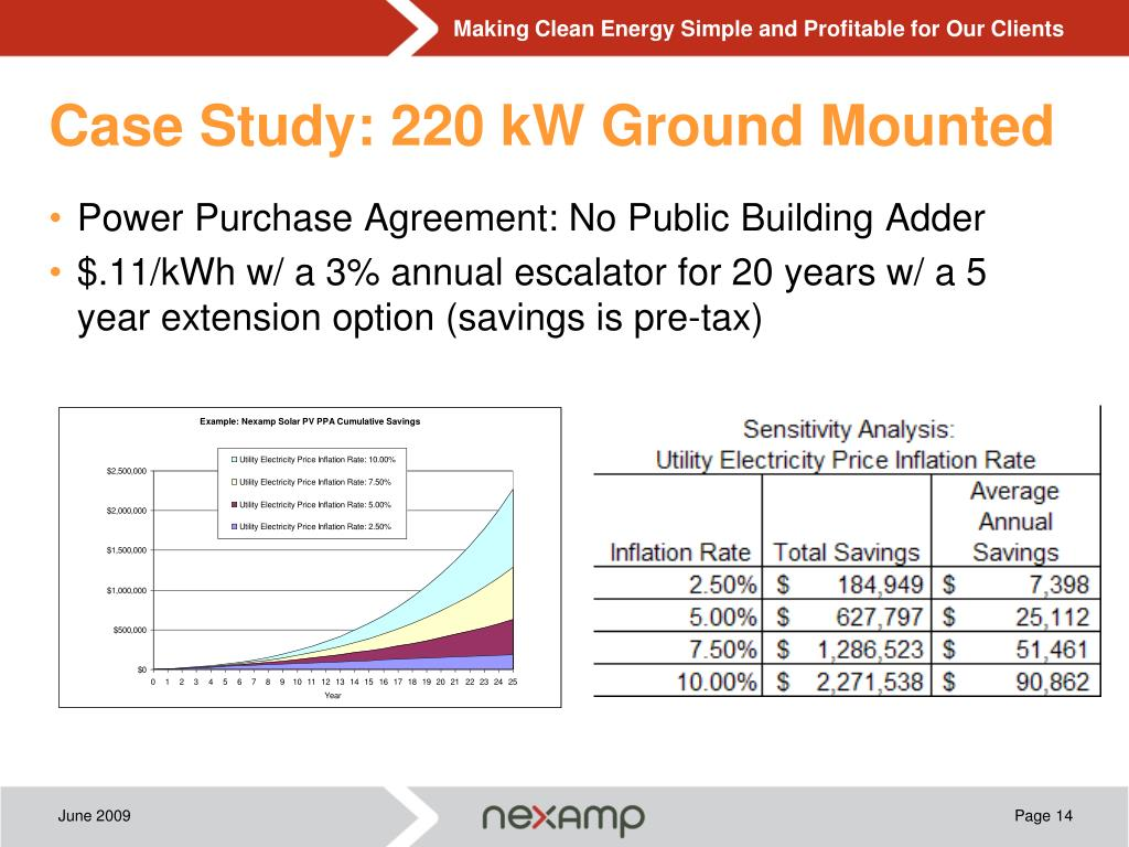 Case Study: 220 kW Ground Mounted