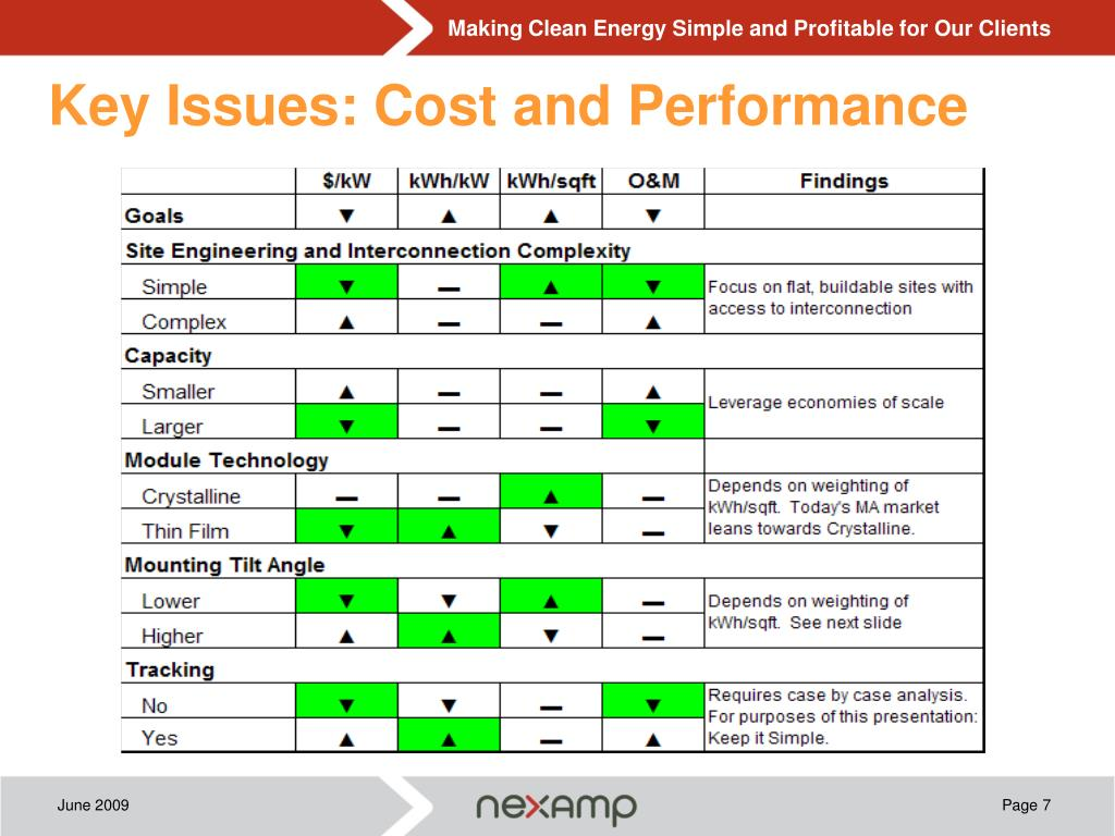 Key Issues: Cost and Performance