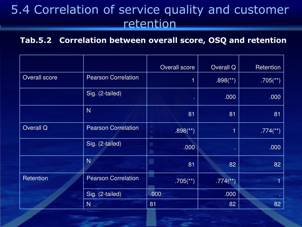 5.4 Correlation of service quality and customer retention