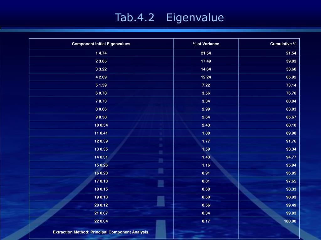 Tab.4.2   Eigenvalue