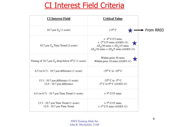 CI Interest Field Criteria
