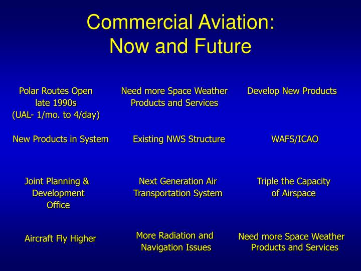 Commercial Aviation: